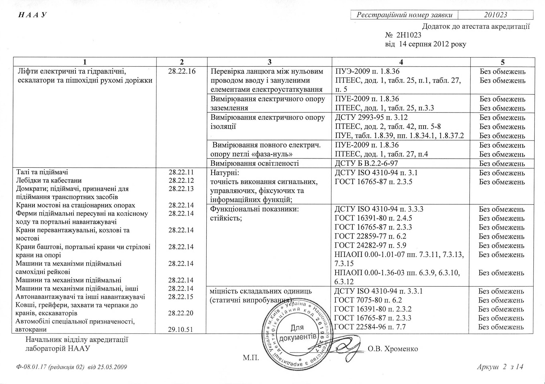 Паспортизация и сертификация грузоподъемных кранов сертификация товара проходящего через таможню